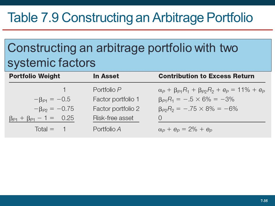 Table 7.9 Constructing an Arbitrage Portfolio