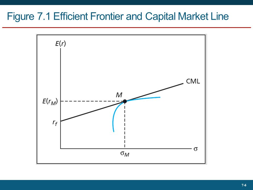Figure 7.1 Efficient Frontier and Capital Market Line