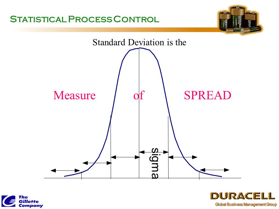 Measure of SPREAD sigma Statistical Process Control