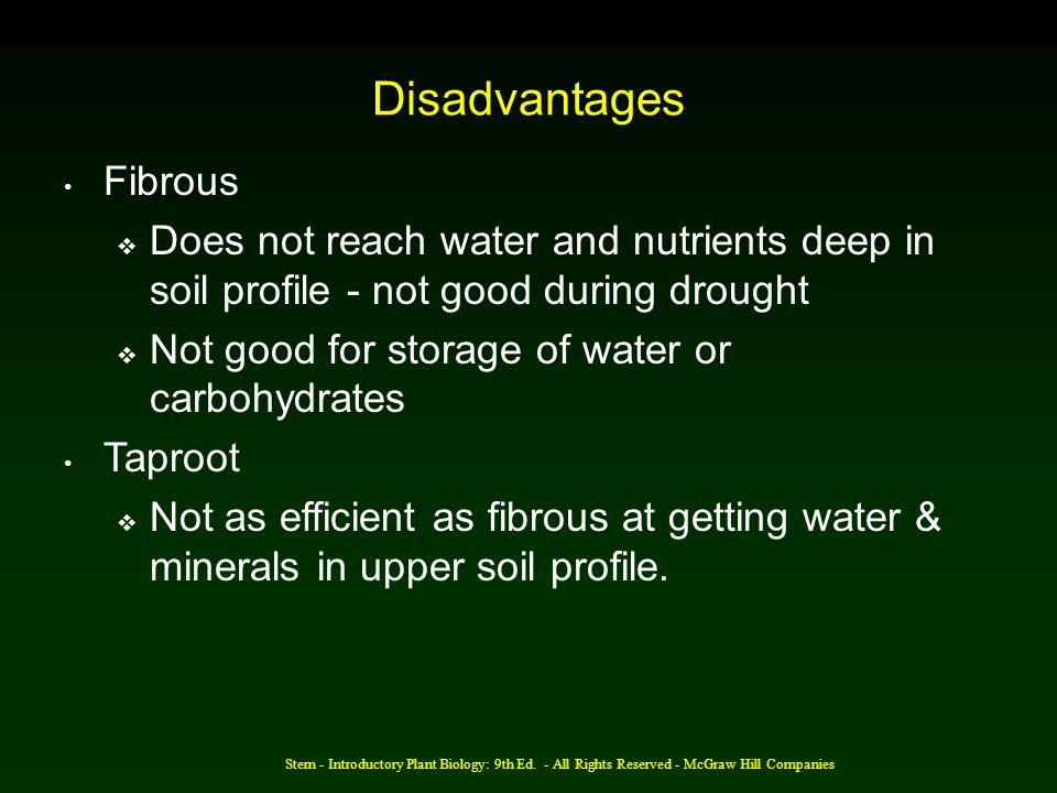 Disadvantages Fibrous