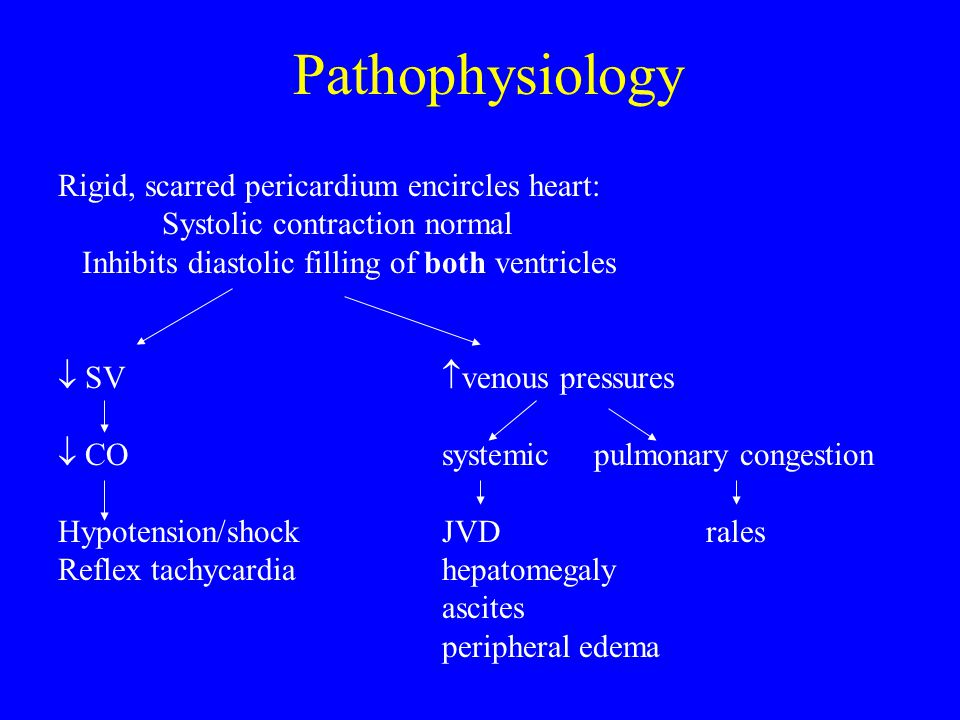 Pathophysiology Rigid, scarred pericardium encircles heart: