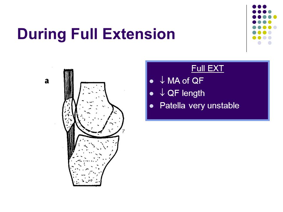 During Full Extension Full EXT  MA of QF  QF length