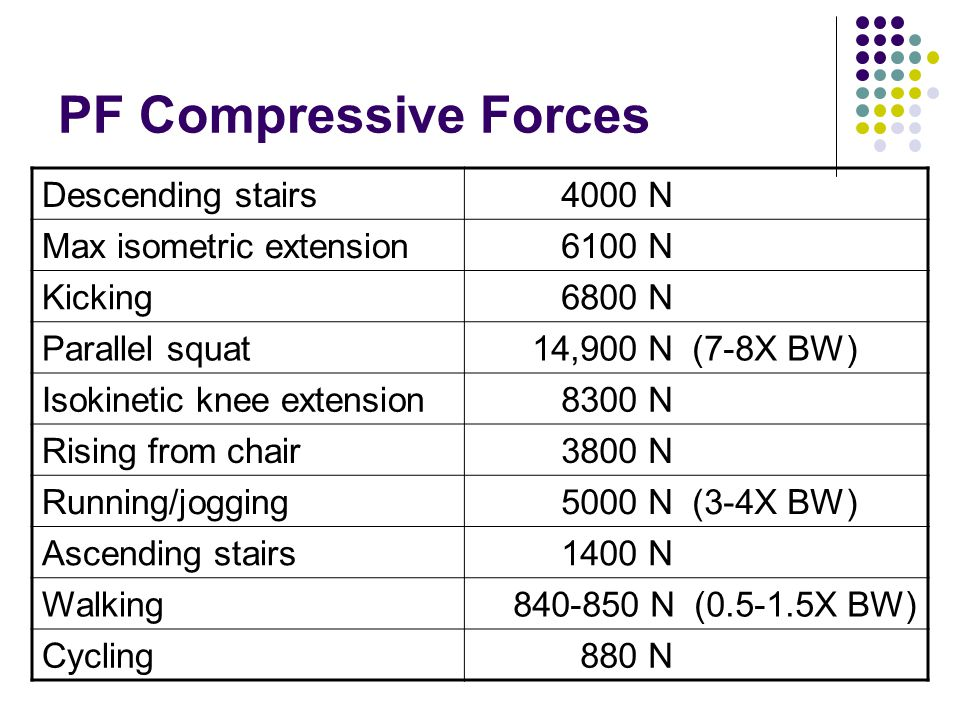 PF Compressive Forces Descending stairs 4000 N Max isometric extension