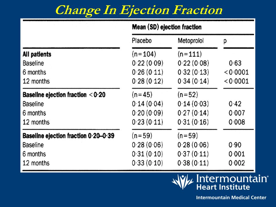 Change In Ejection Fraction
