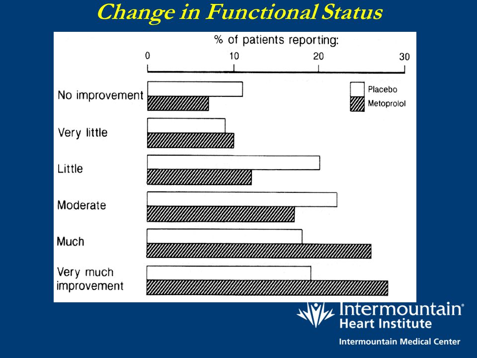 Change in Functional Status