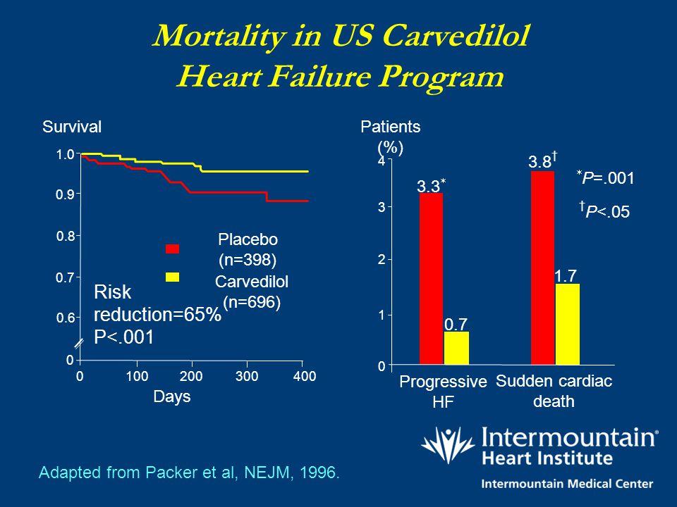 Mortality in US Carvedilol Heart Failure Program