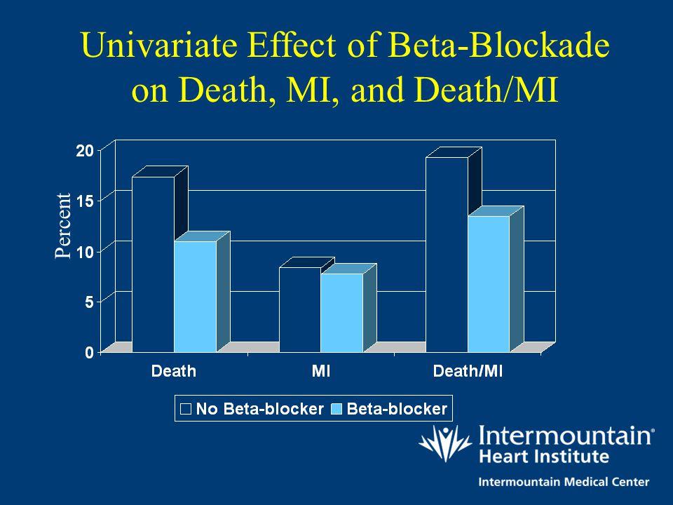 Univariate Effect of Beta-Blockade on Death, MI, and Death/MI