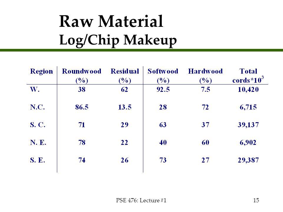 Raw Material Log/Chip Makeup