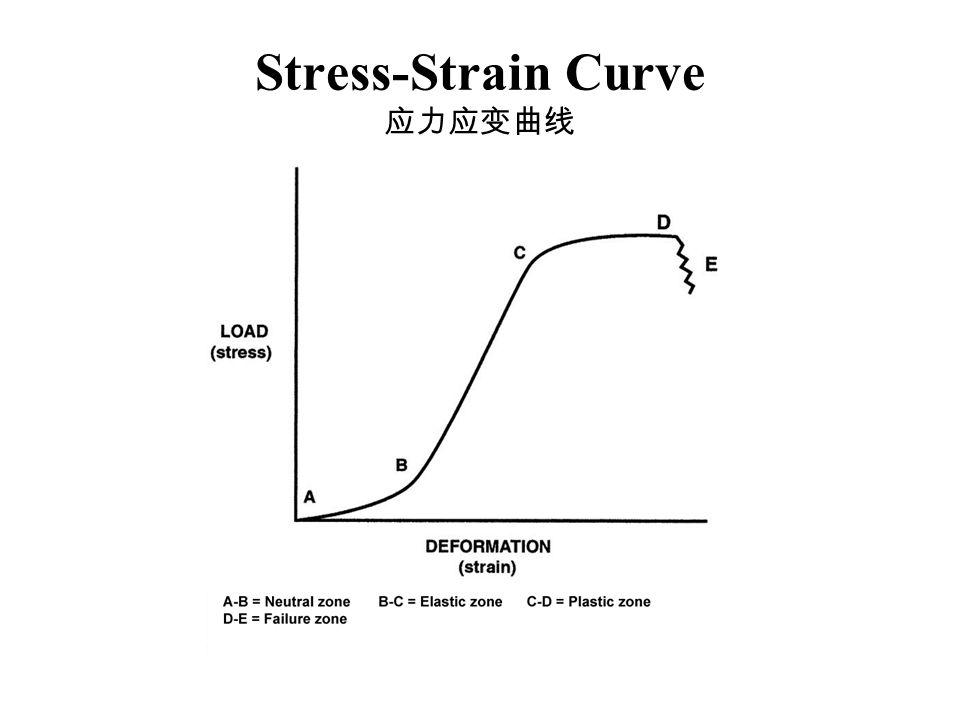 Stress-Strain Curve 应力应变曲线