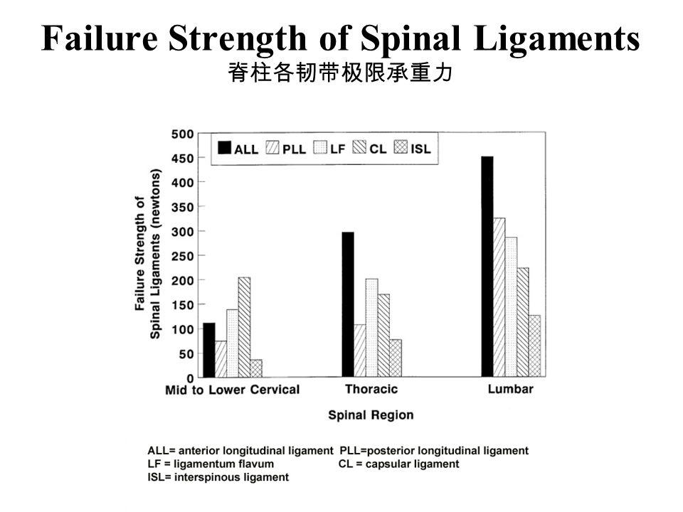 Failure Strength of Spinal Ligaments 脊柱各韧带极限承重力