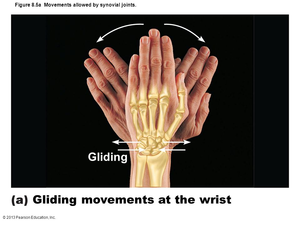 Gliding movements at the wrist