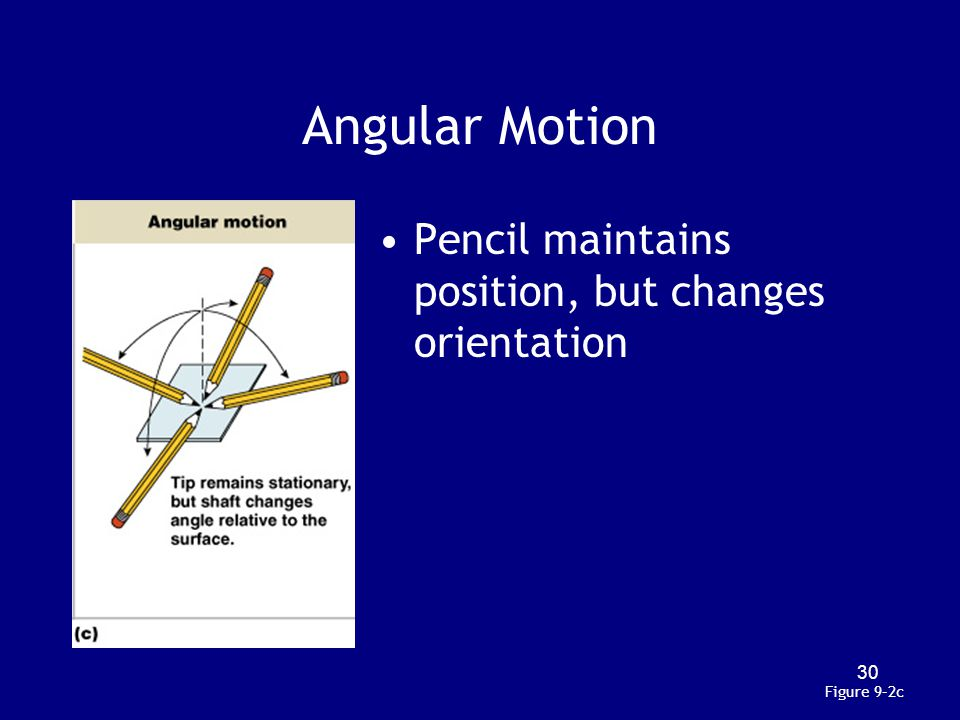 Angular Motion Pencil maintains position, but changes orientation