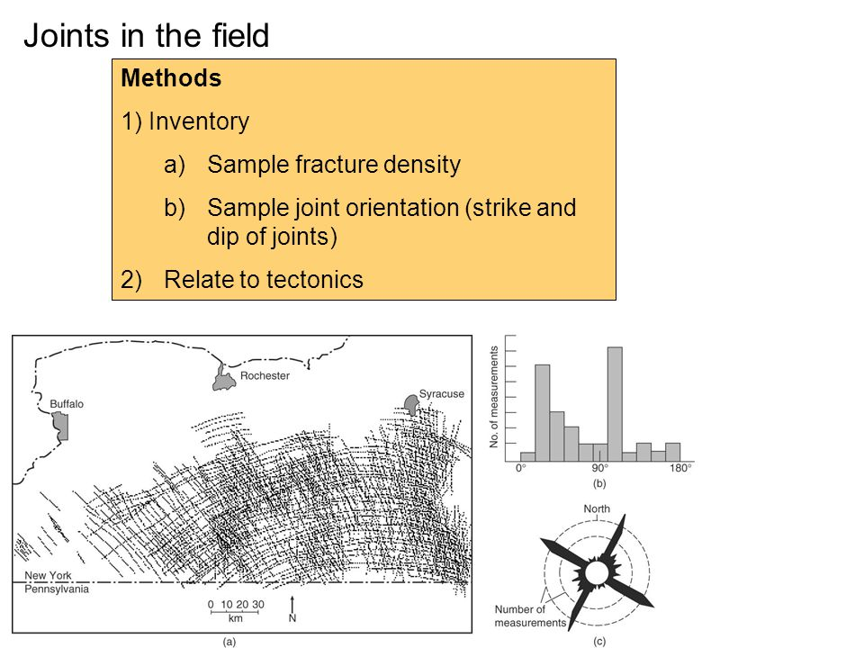 Joints in the field Methods Inventory Sample fracture density