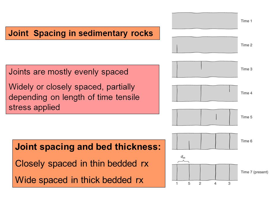 Joint spacing and bed thickness: Closely spaced in thin bedded rx