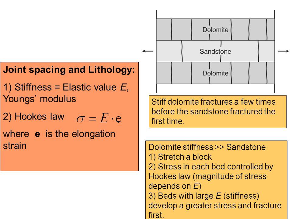 Joint spacing and Lithology: