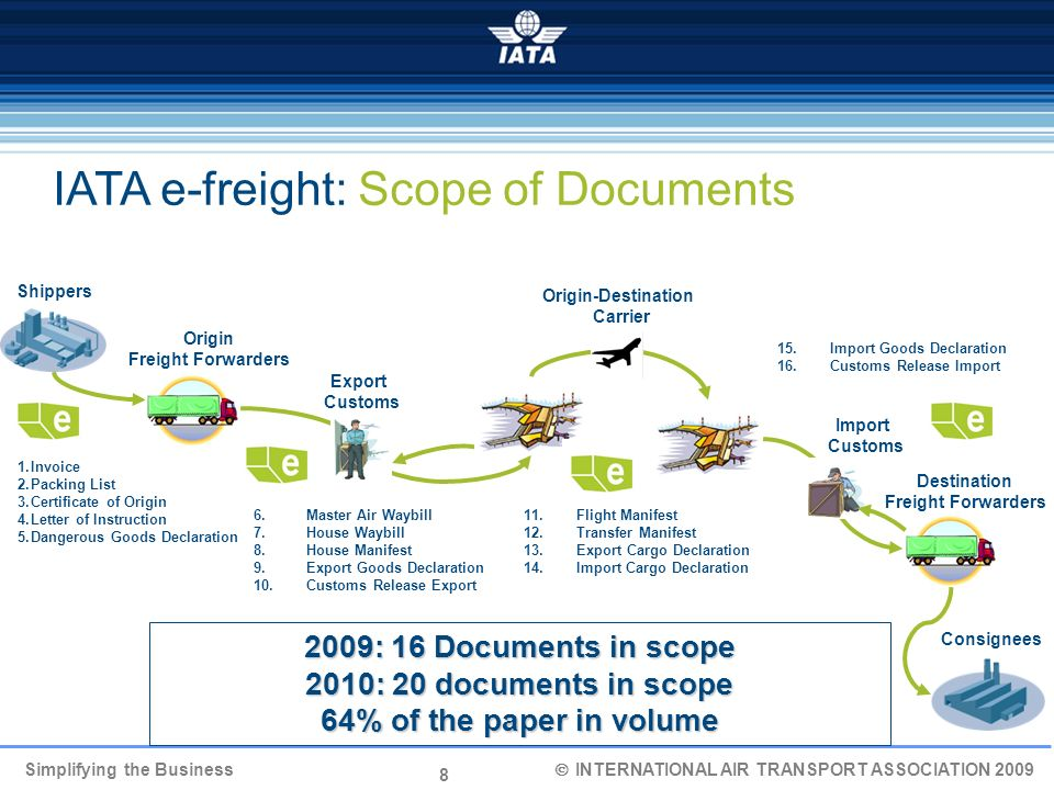 IATA e-freight: Scope of Documents