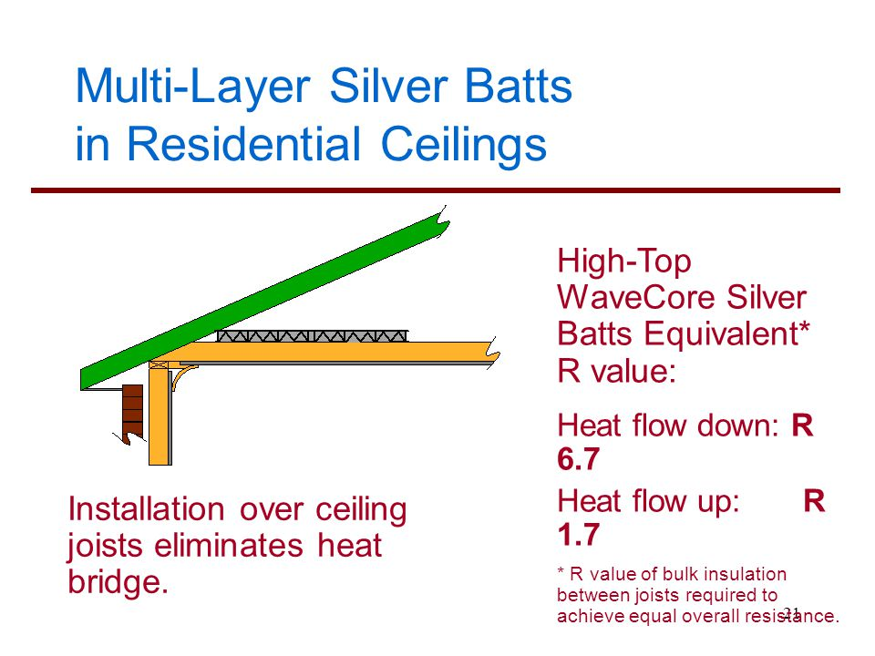 Multi-Layer Silver Batts in Residential Ceilings