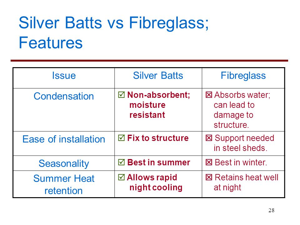 Silver Batts vs Fibreglass; Features