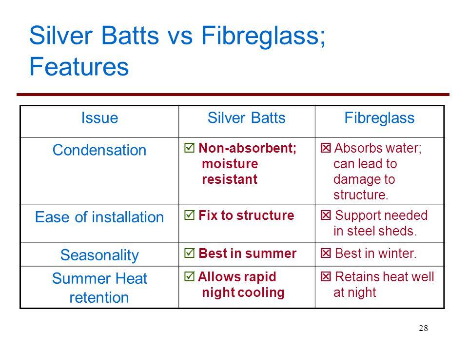Silver Batts vs Fibreglass; Features