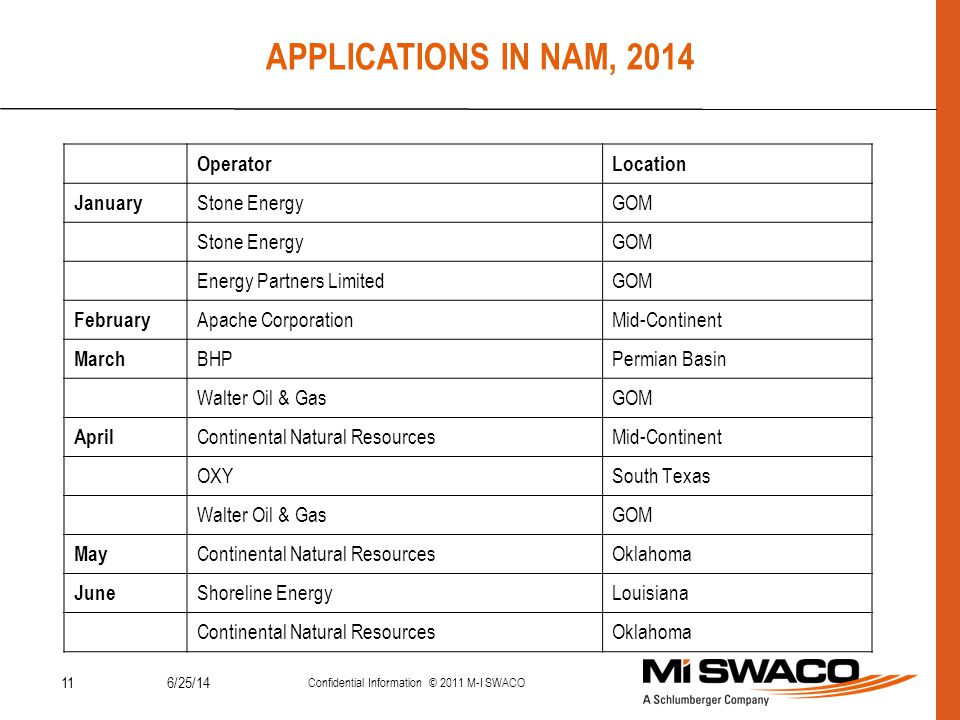 APPLICATIONS IN NAM, 2014 Date Operator Location January Stone Energy