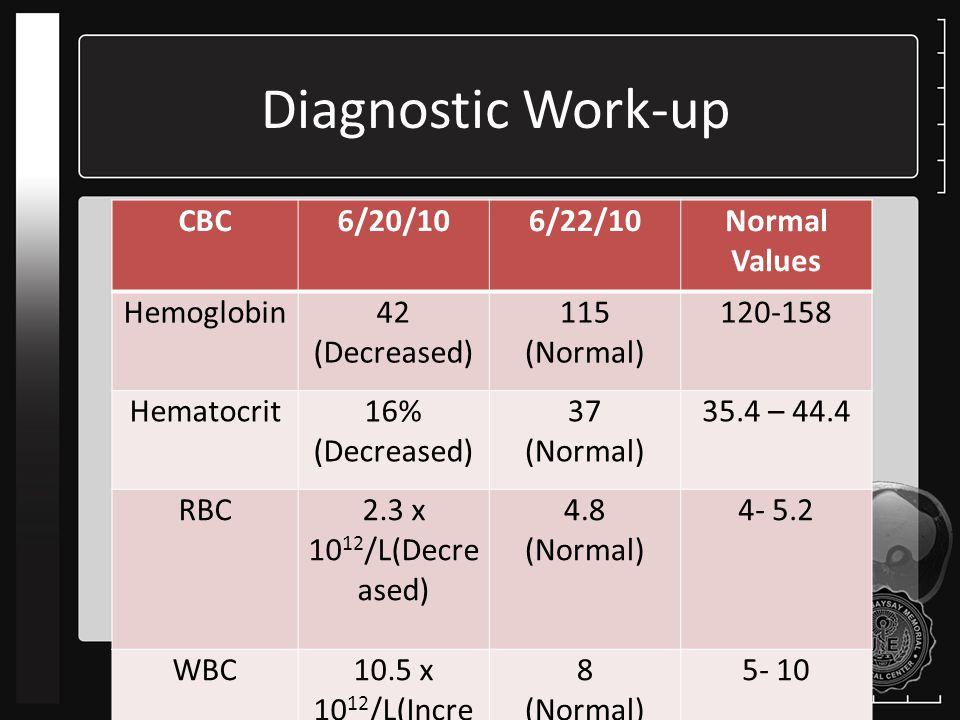 Diagnostic Work-up CBC 6/20/10 6/22/10 Normal Values Hemoglobin 42
