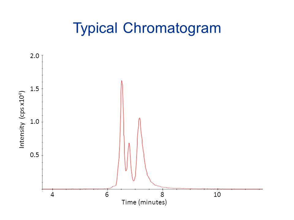 Typical Chromatogram 2.0 1.5 Intensity (cps x104) 1.0 0.5 4 6 8 10