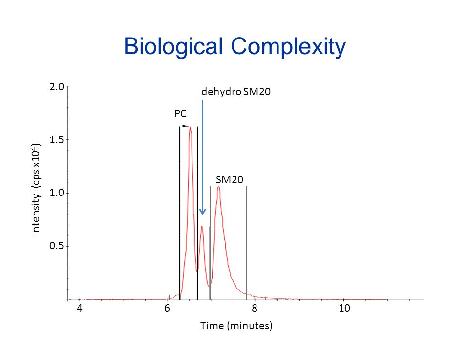 Biological Complexity
