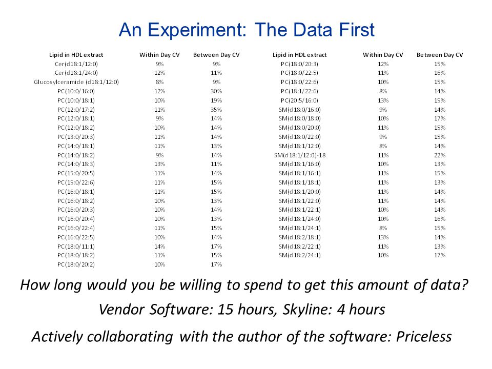 An Experiment: The Data First