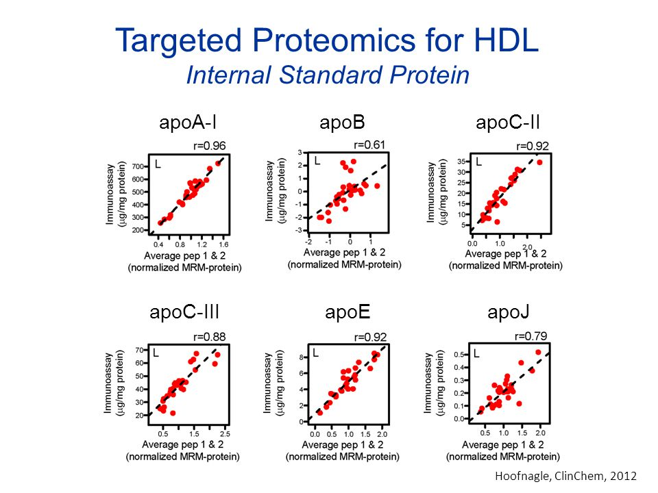 Targeted Proteomics for HDL