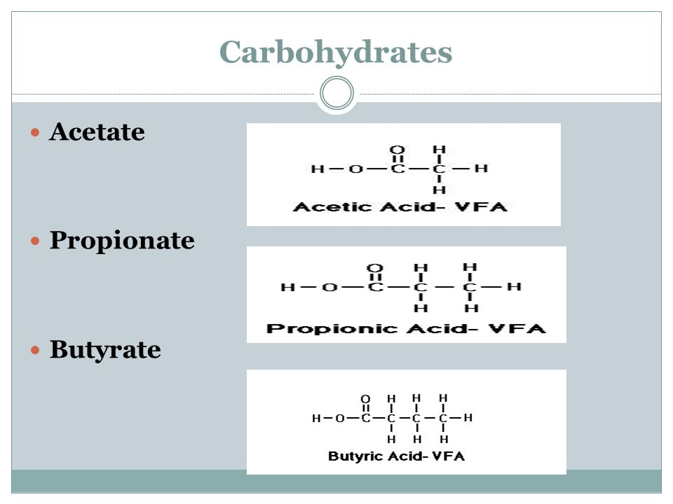Carbohydrates Acetate Propionate Butyrate