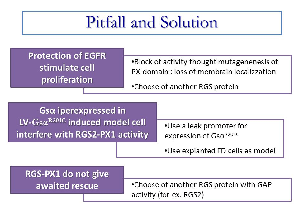 Pitfall and Solution Protection of EGFR stimulate cell proliferation