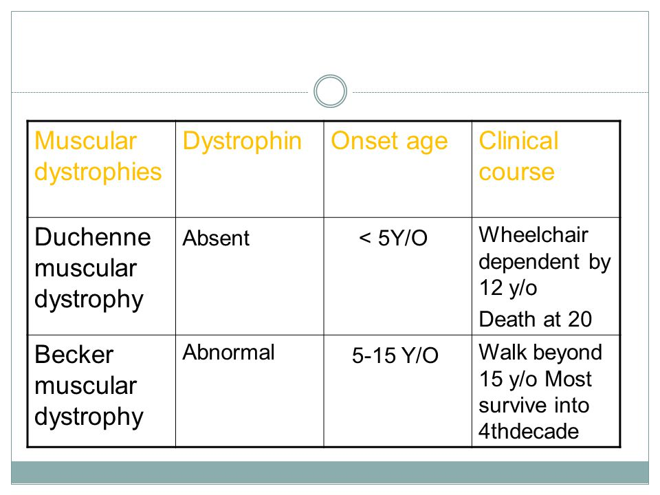 Duchenne muscular dystrophy < 5Y/O