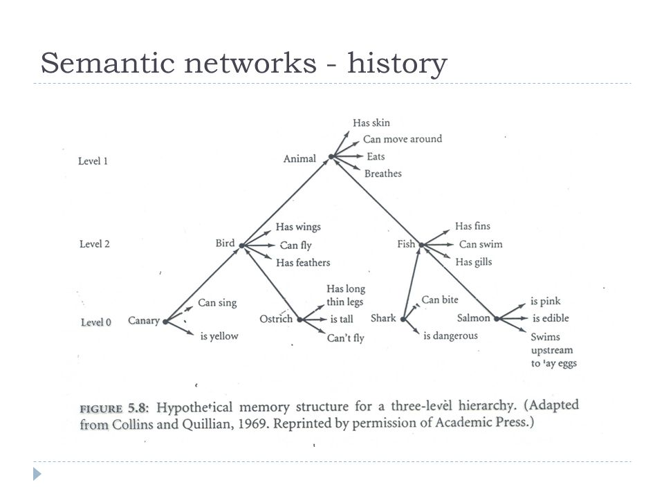 Semantic networks - history