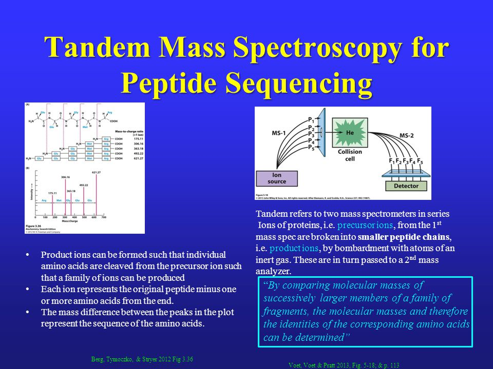 Tandem Mass Spectroscopy for Peptide Sequencing