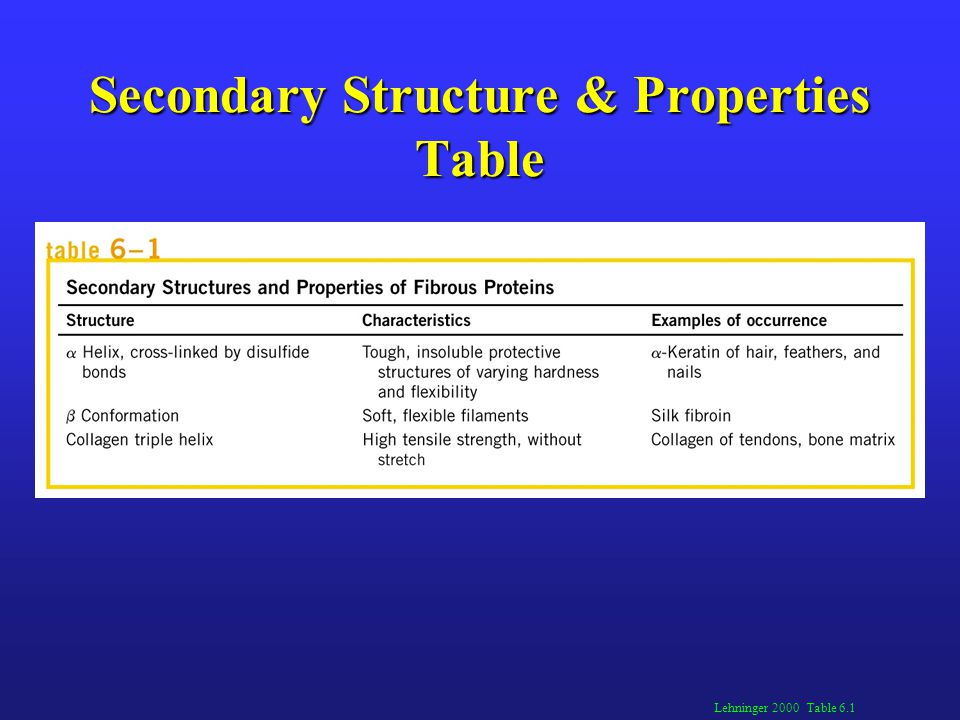 Secondary Structure & Properties Table