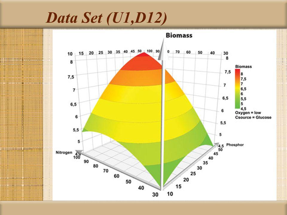 Data Set (U1,D12)