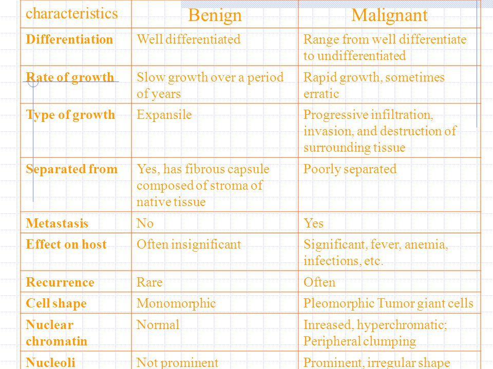 Benign Malignant characteristics Differentiation Well differentiated