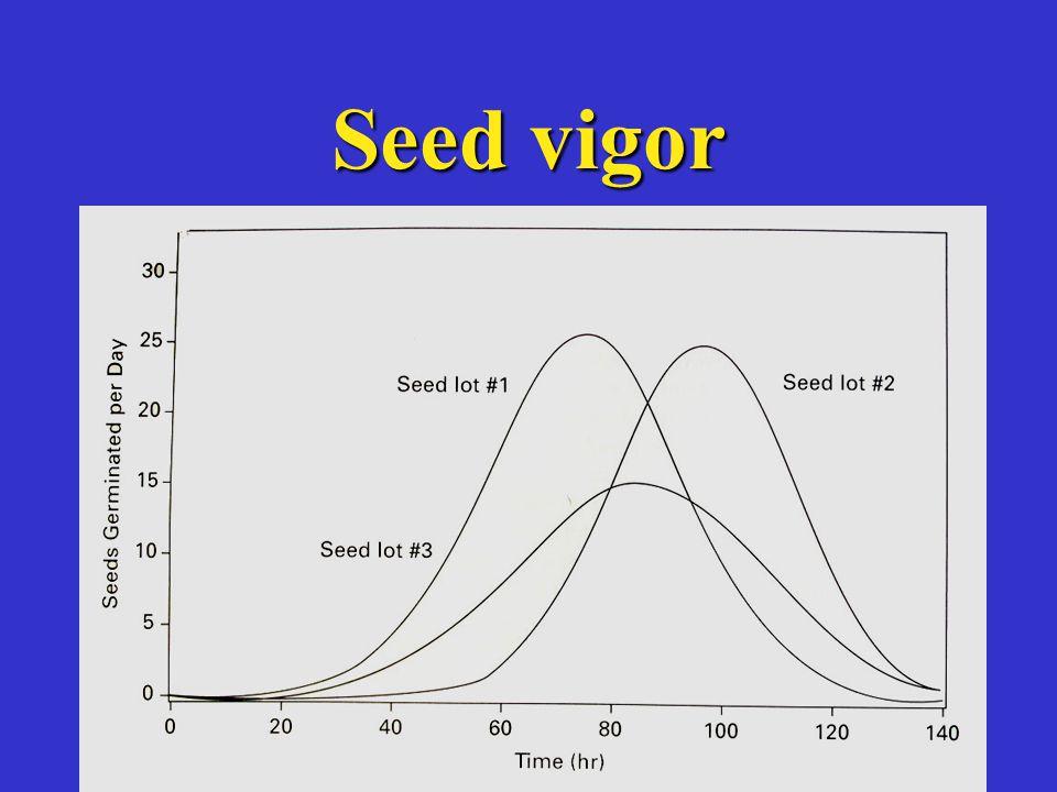 Seed vigor
