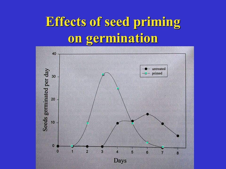 Effects of seed priming on germination