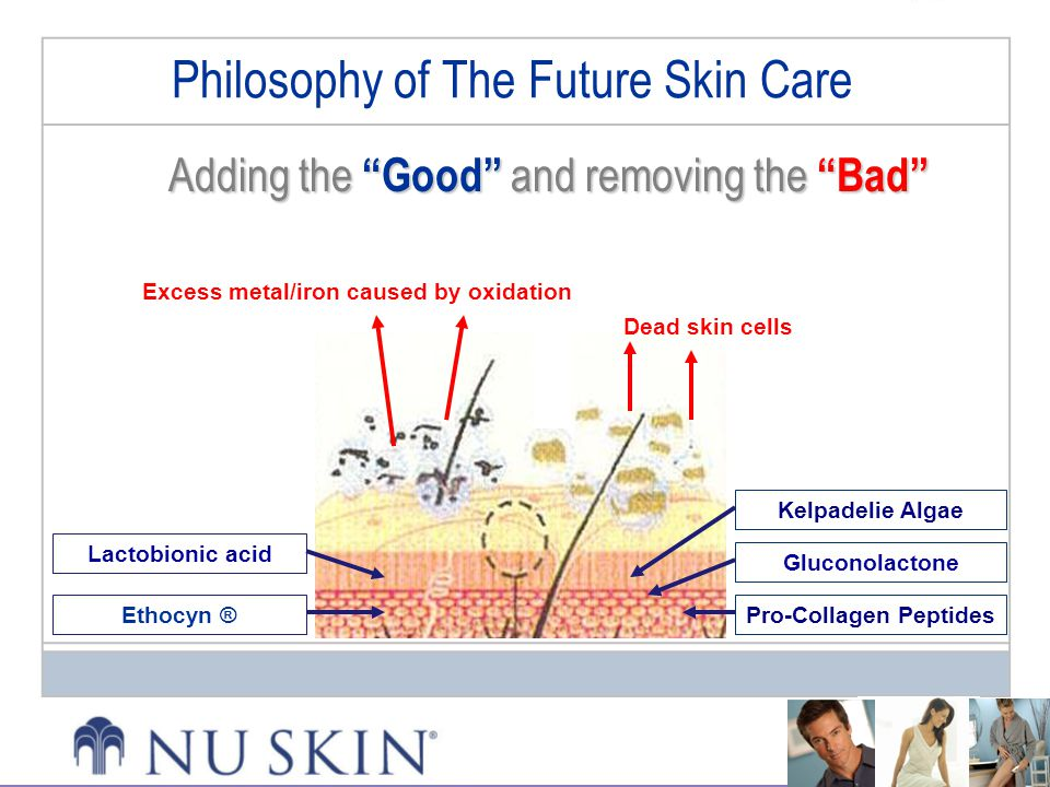Philosophy of The Future Skin Care