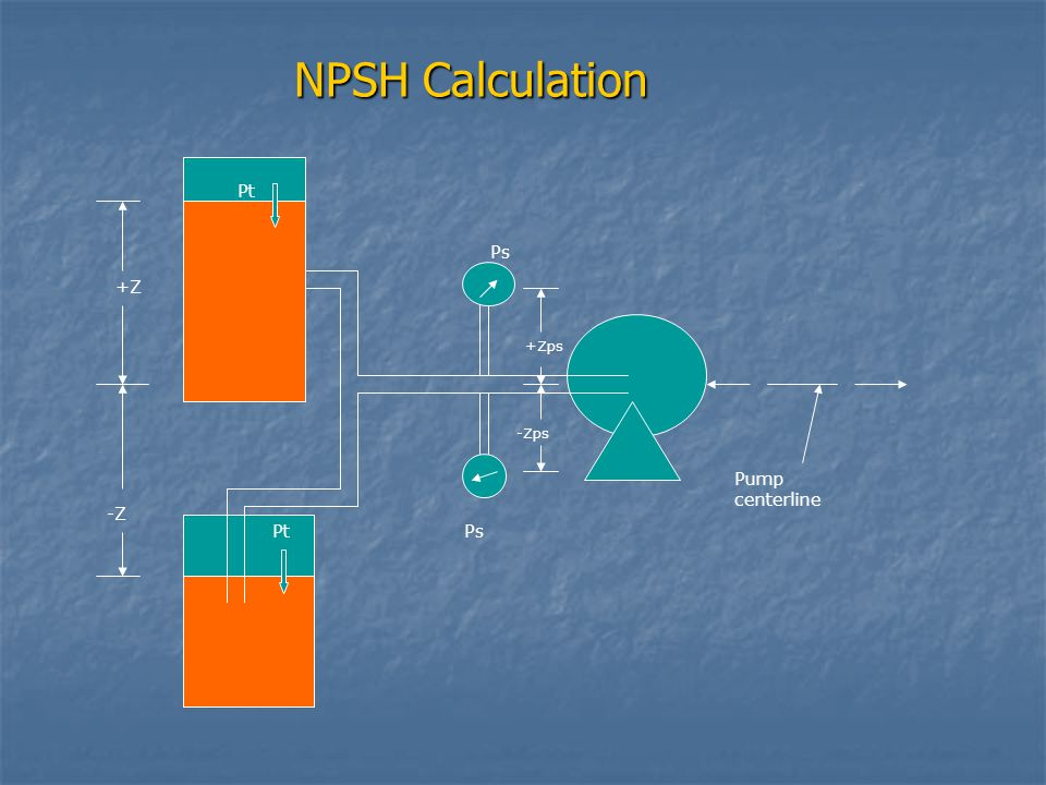 NPSH Calculation Pt Ps +Z +Zps -Zps Pump centerline -Z Pt Ps