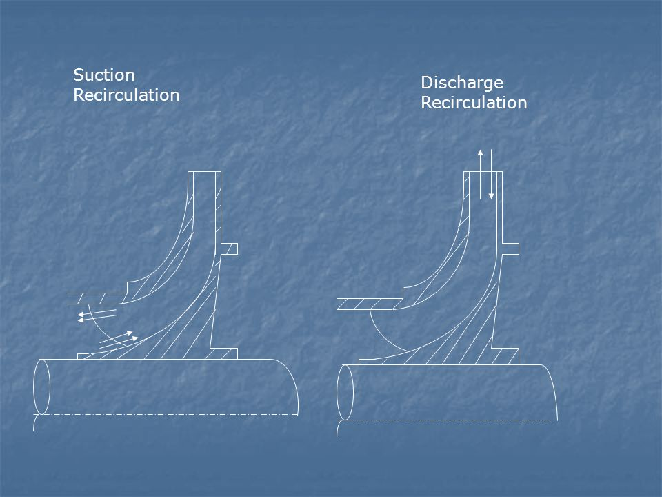 Suction Recirculation