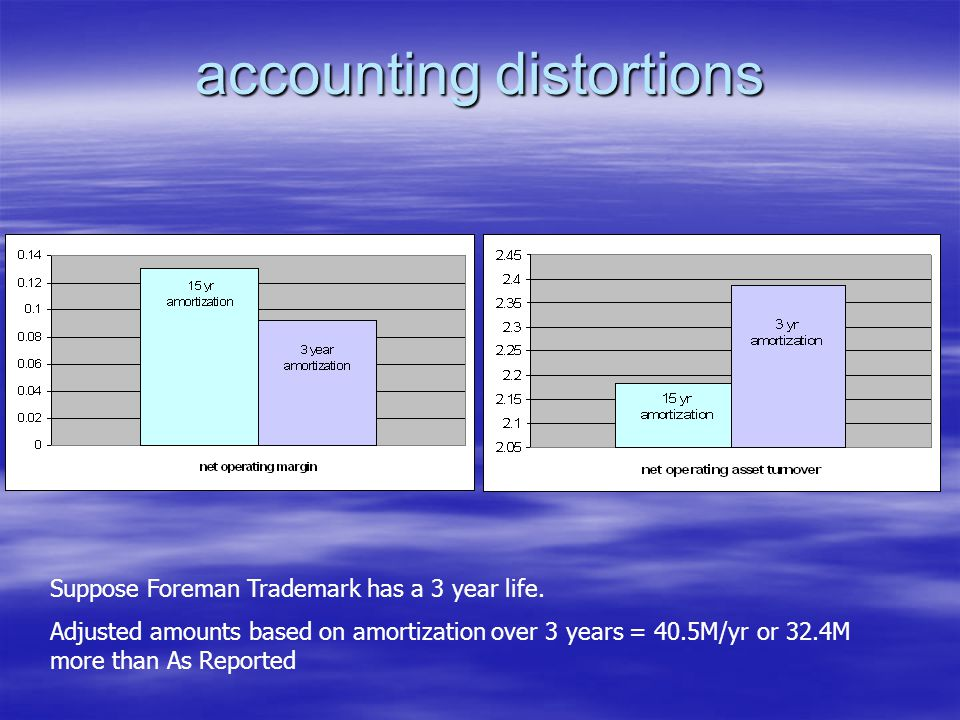 accounting distortions