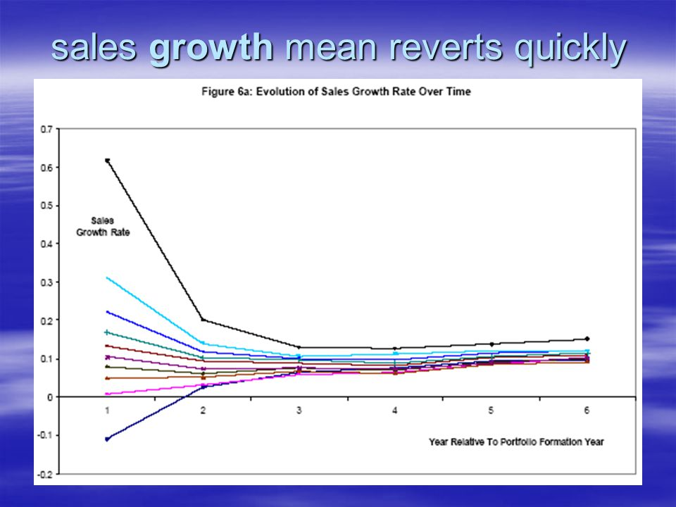 sales growth mean reverts quickly