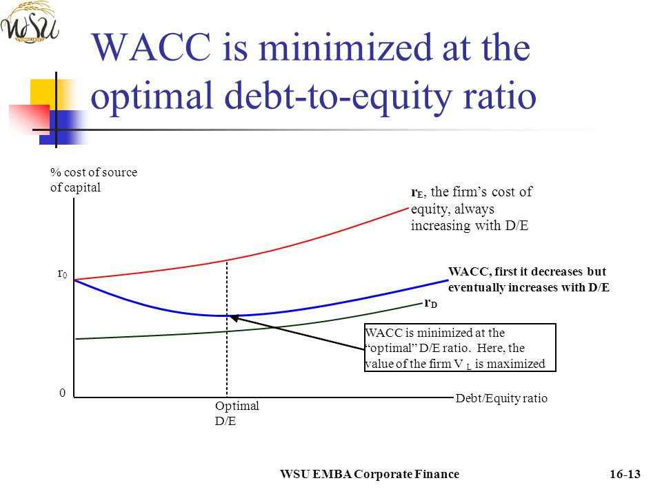 WACC is minimized at the optimal debt-to-equity ratio