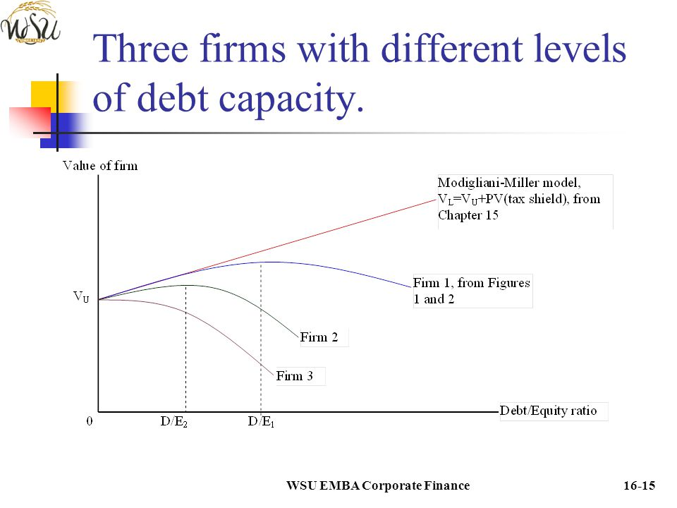 Three firms with different levels of debt capacity.