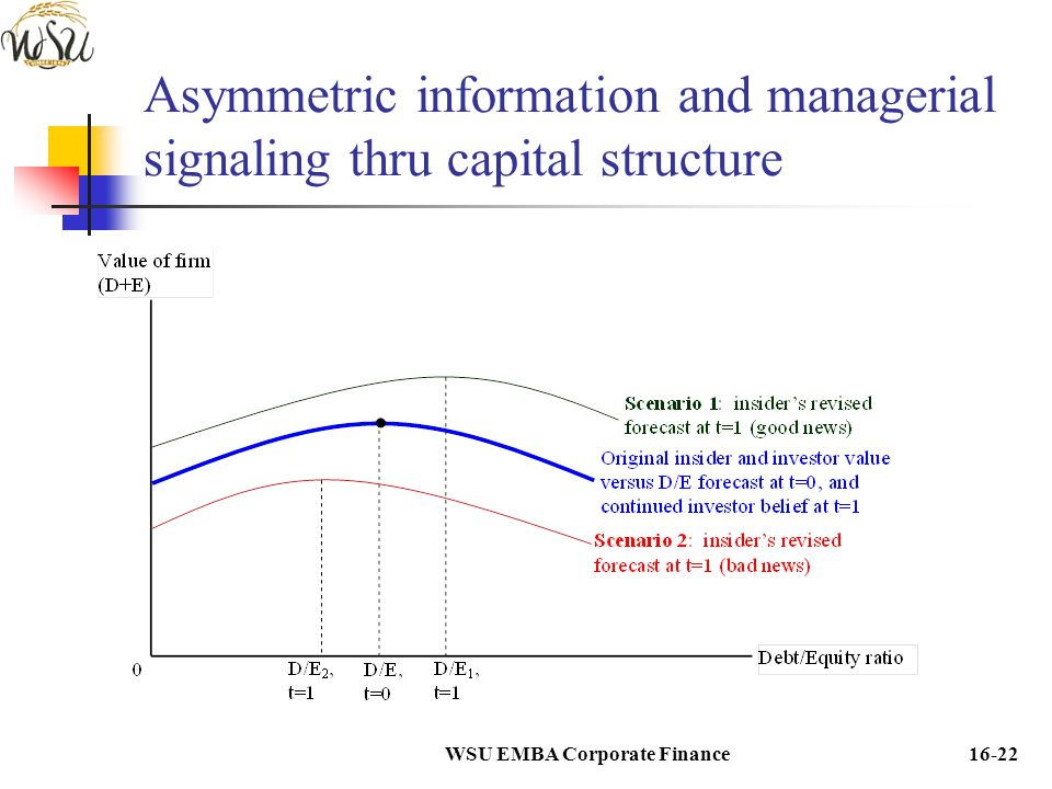 Asymmetric information and managerial signaling thru capital structure