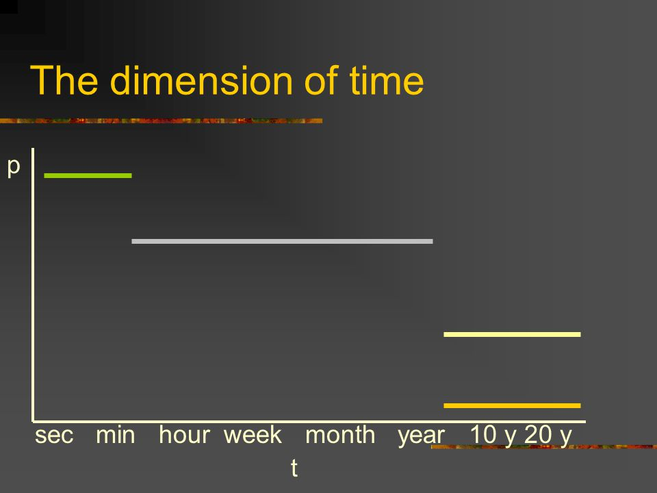 The dimension of time p sec min hour week month year 10 y 20 y t
