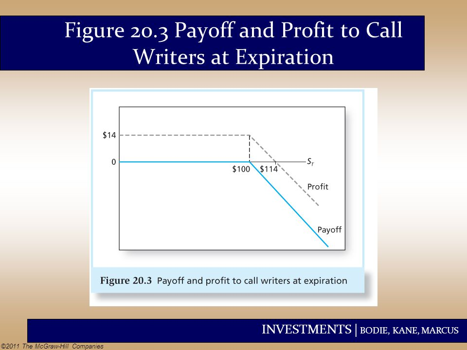 Figure 20.3 Payoff and Profit to Call Writers at Expiration