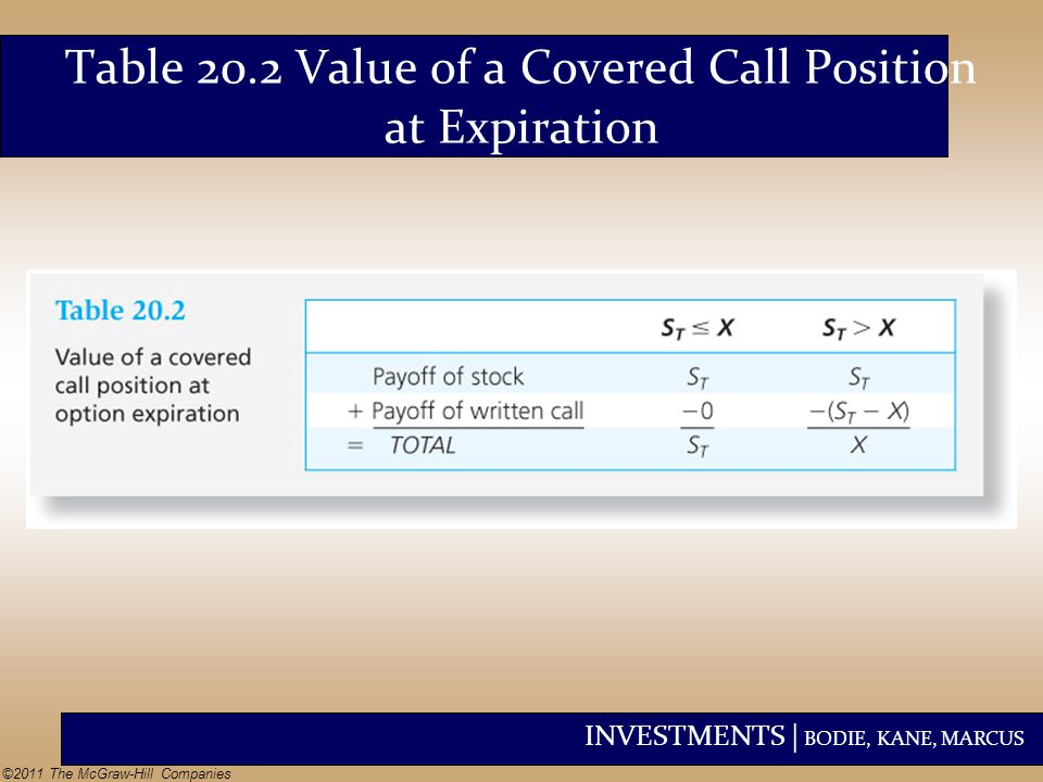 Table 20.2 Value of a Covered Call Position at Expiration